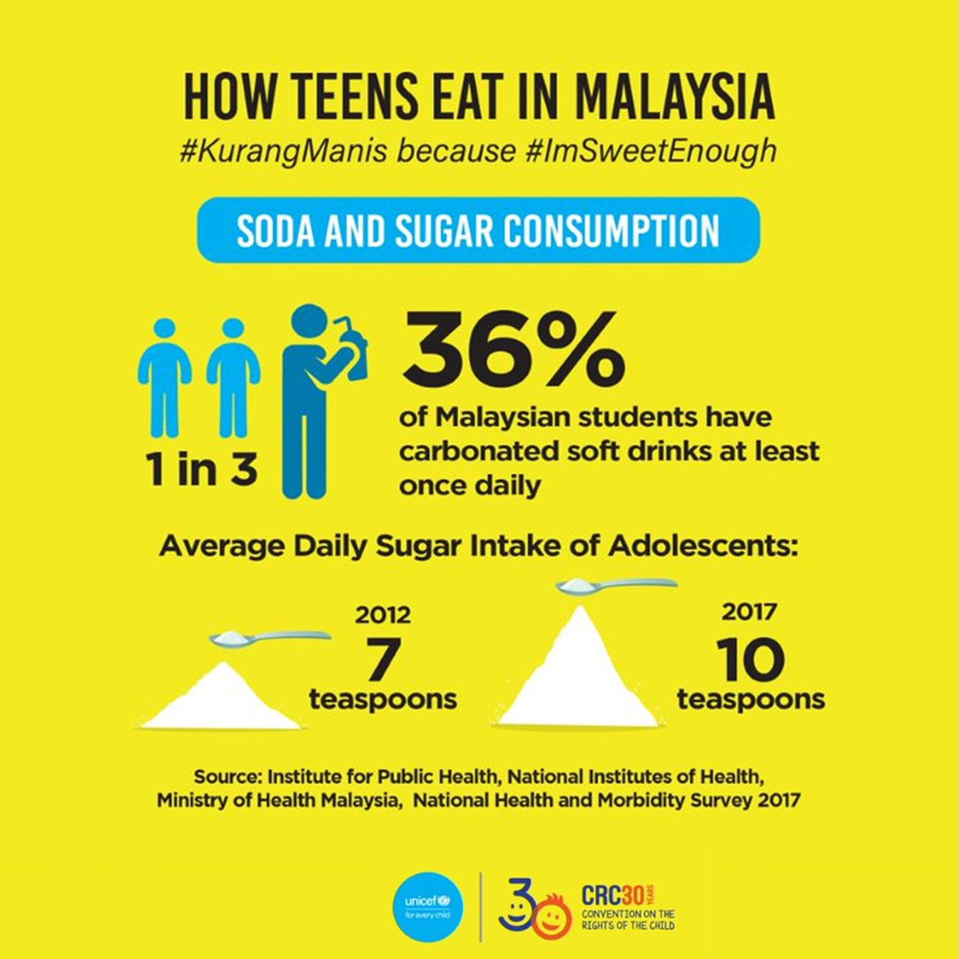 Infographics of How Teens Eat in Malaysia. 36% of Malaysian students have carbonated soft drinks at least once daily.