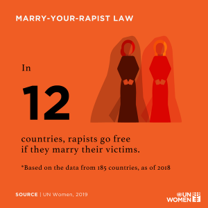 In 12 countries, rapists go free if they marry their rape victim (UN Women, 2019)