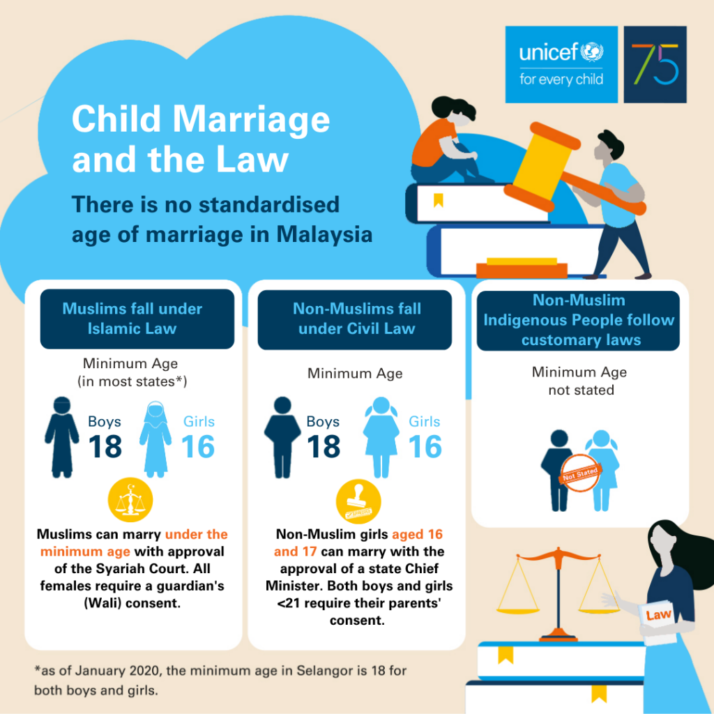 Child marriage and the law infographic