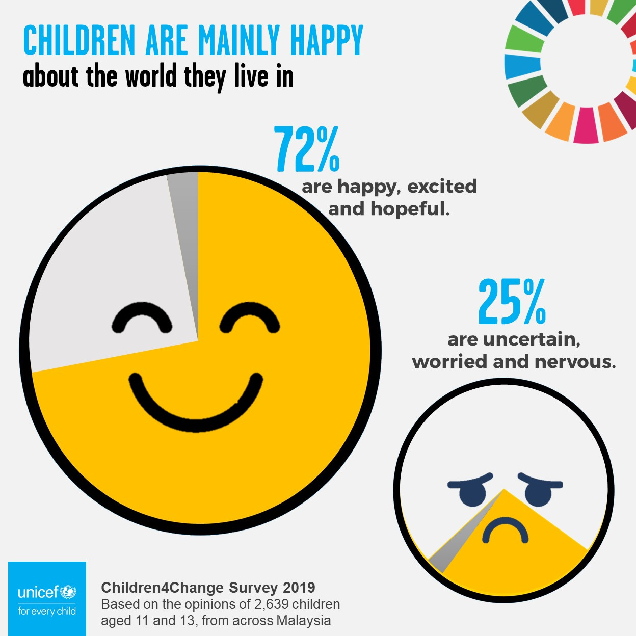 Children4Change Poll 2019 - My feelings