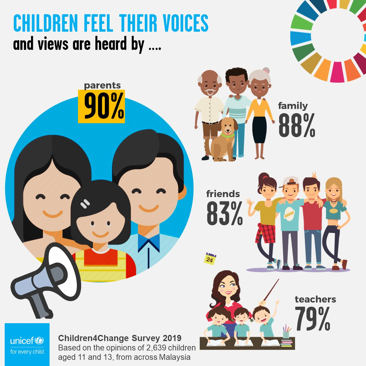 Children4Change Poll 2019 - Am I heard