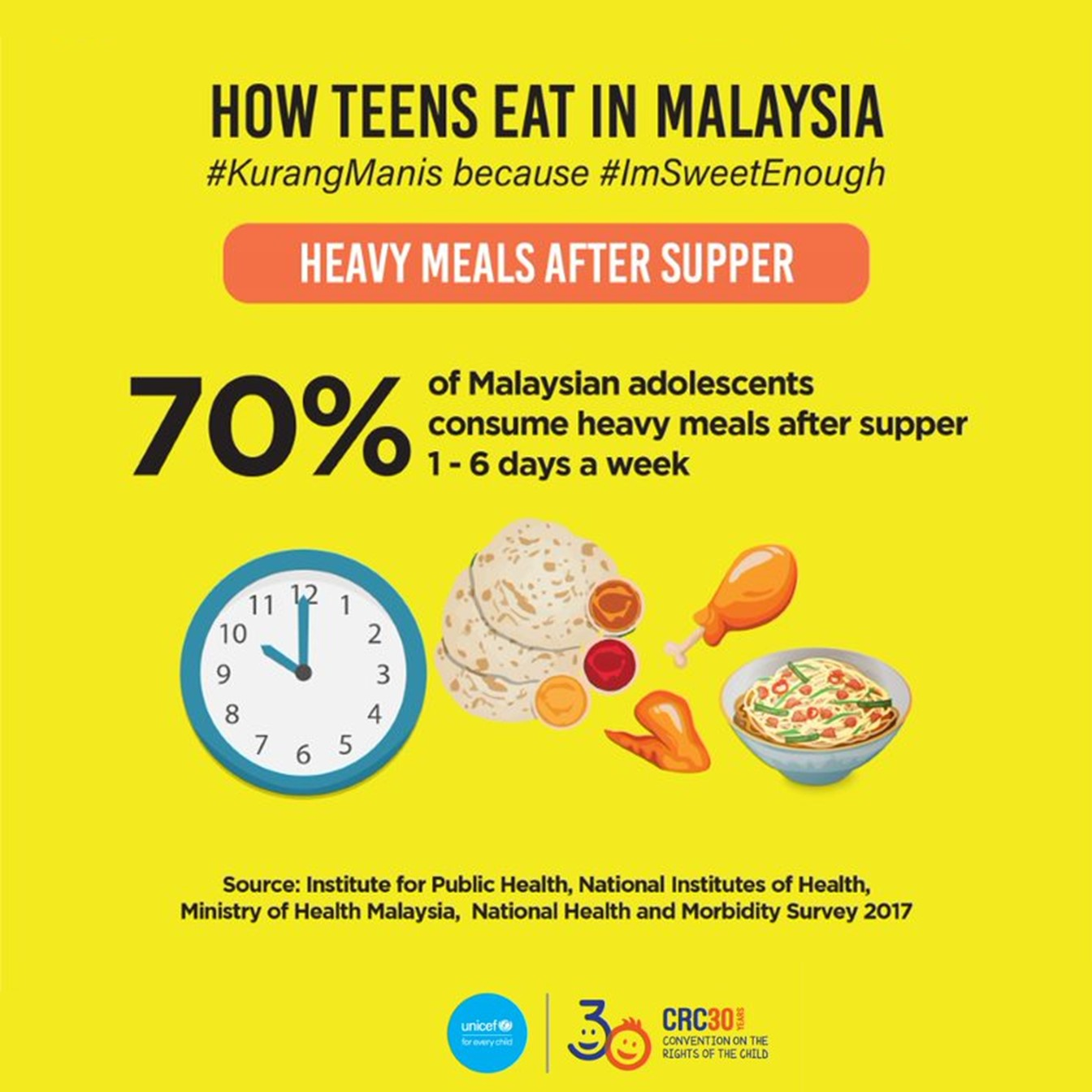 How teens eat in Malaysia. 70% of Malaysian adolescents consume heavy meals after supper.