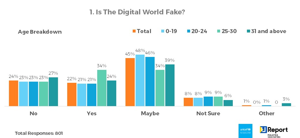 Q1. Is The Digital World Fake? - Age Breakdown