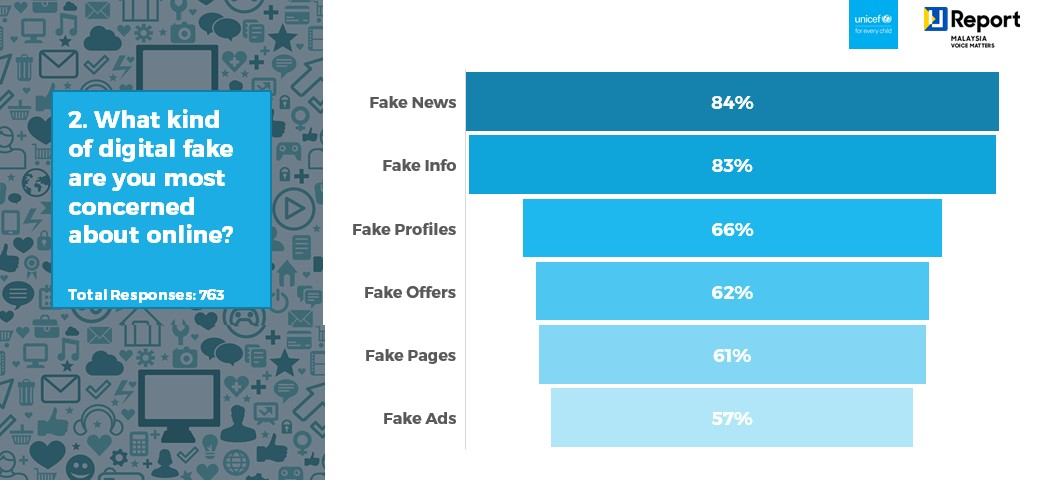 Q2. What kinda fake are you most concerned about online?