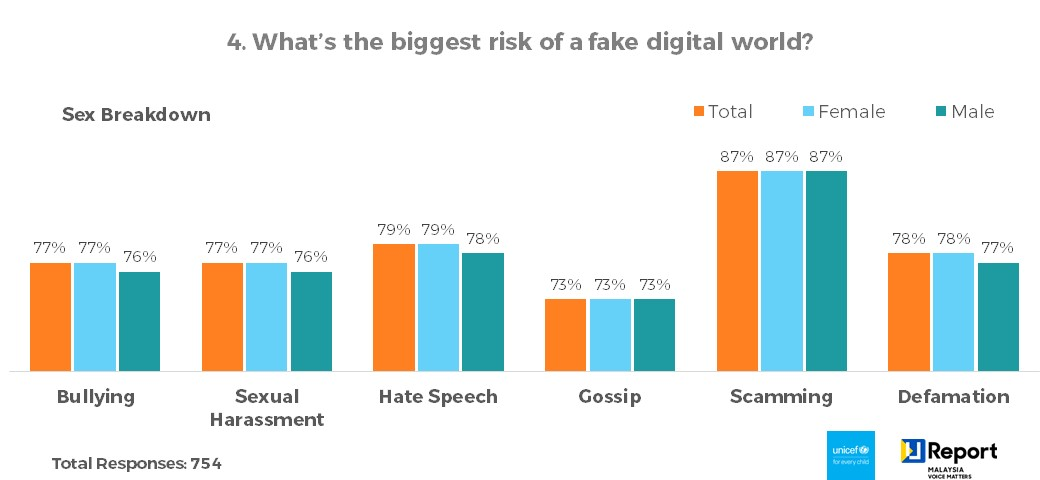 Q4. What's the biggest risk of a fake digital world? - Sex Breakdown