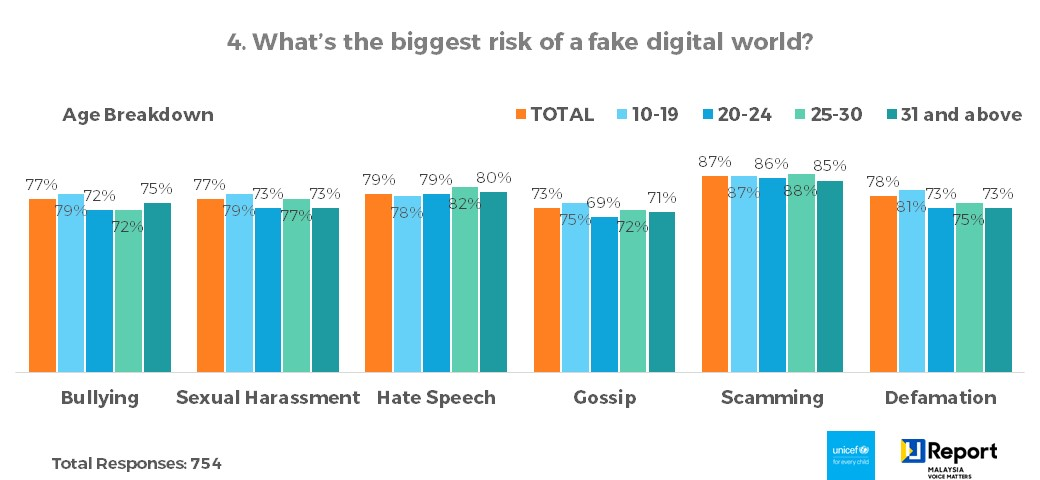Q4. What's the biggest risk of a fake digital world? - Age Breakdown