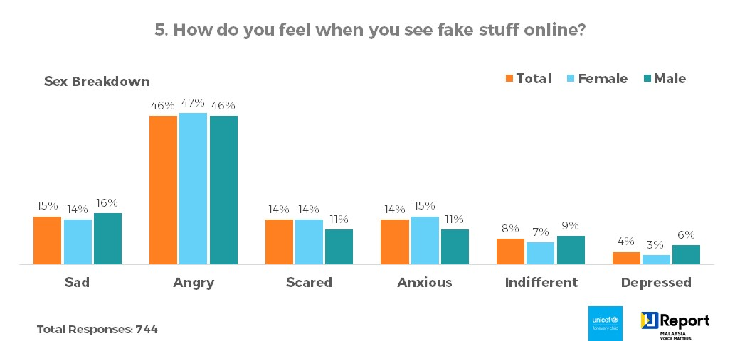 Q5. How do you feel when you see fake stuff online? - Sex Breakdown
